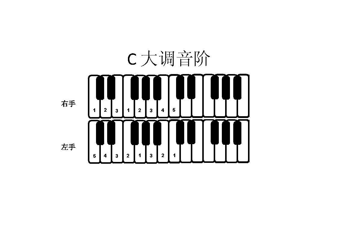 成人学钢琴指法入门